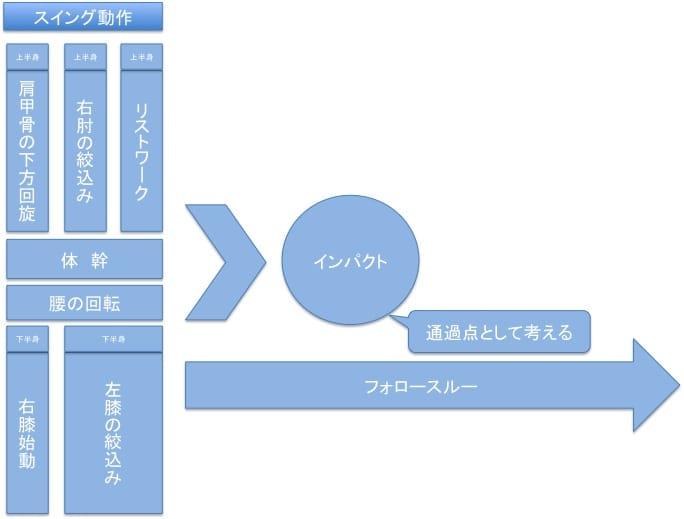 打撃細分化4
